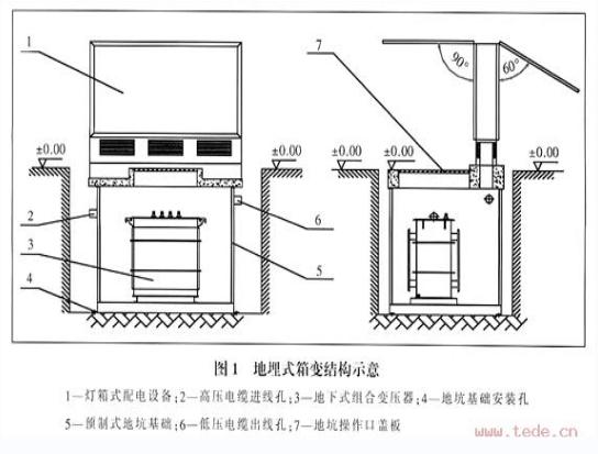 地埋式变压器结构示意图.jpg