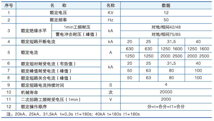 VS1-12永磁户内固封高压真空断路器主要技术参数