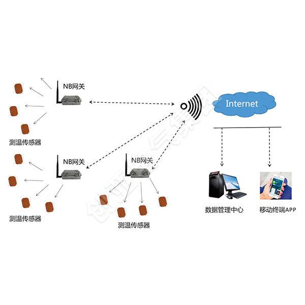 母线槽设备在线智能监测系统