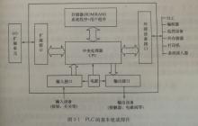 PLC基本結構.png