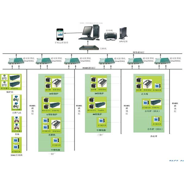 電能質量監測與管理系統