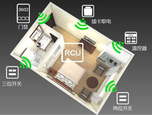 無線客控系統方案示意圖