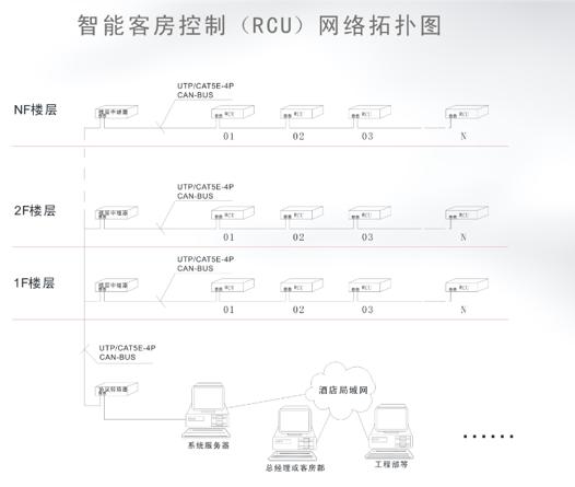 智能客房控制(RCU)网络拓扑图.jpg