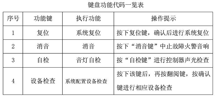 消防控製櫃鍵盤功能代碼一覽表.jpg