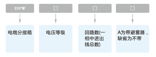 DFW-12kV歐式電纜分接箱產品型號及含義