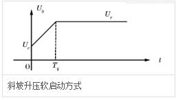 斜坡升壓軟啟動方式.jpg