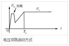 電壓突跳啟動方式.jpg