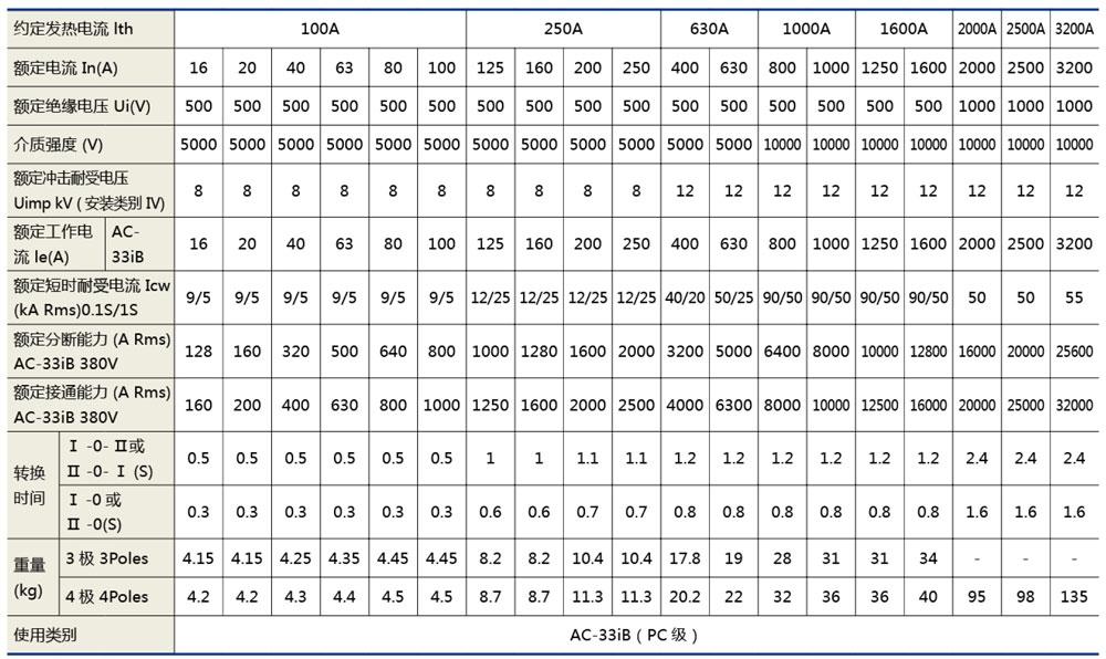 XHQ4雙電源自動轉換開關(隔離型)技術參數