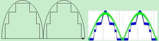 用矩形波来近似正弦波和实测图.jpg