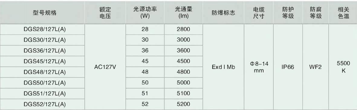 DGS28/30/36/45/48/50/51/52/127L(A) 系列礦用隔爆型LED巷道燈主要技術參數