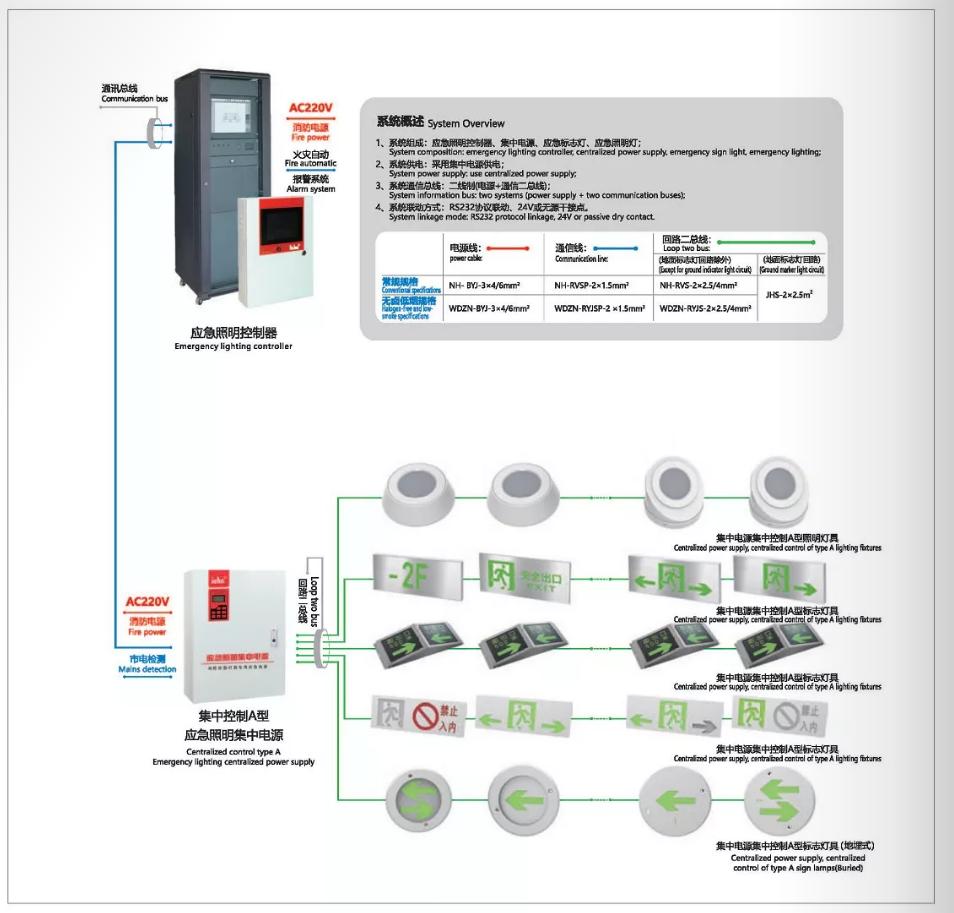 应急照明集中电源安装.png