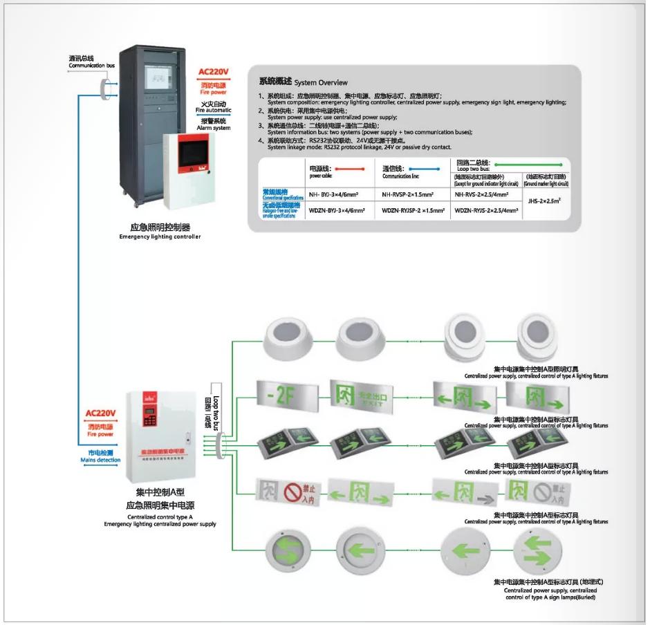36V应急照明集中电源和疏散指示系统示意图