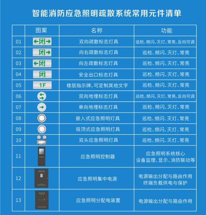 应急照明集中电源常用元件清单