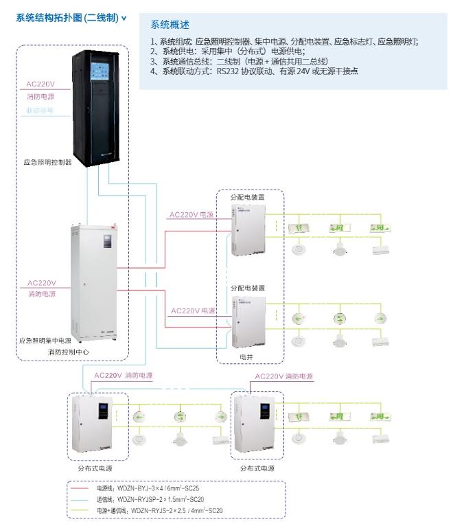 应急照明集中电源系统结构拓扑图(二线制.png