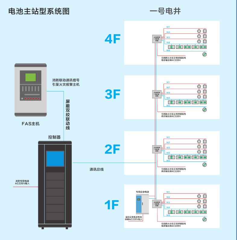 电池主站系统图