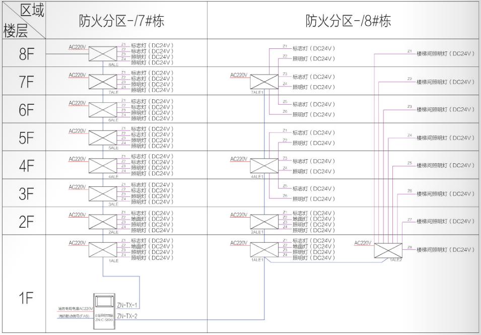 集中电源集中控制型消防应急照明和疏散指示系统图(三总线)