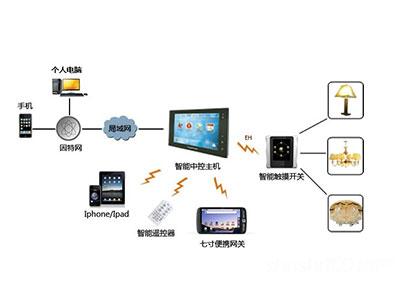 智能照明系统实物控制图