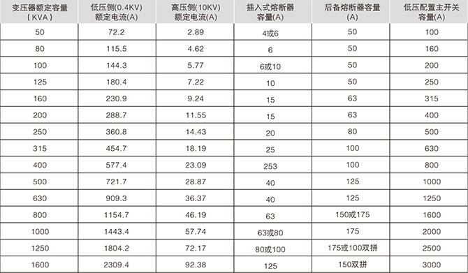美式箱变高压保护用熔断器配置情况一览表(三相)