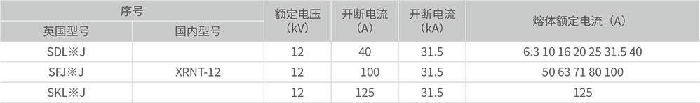 高压熔断器技术参数1