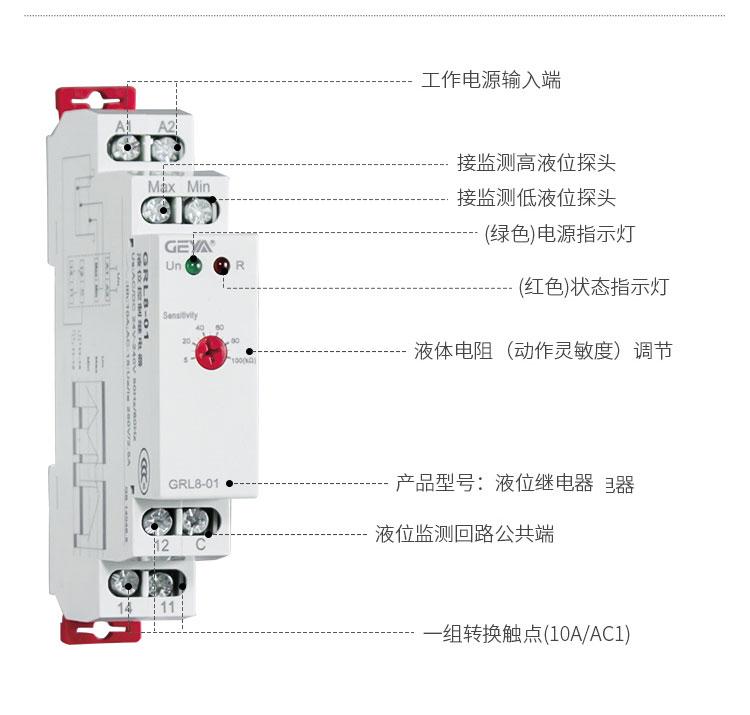 格亚液位监控继电器功能件:工作电源输入端,接检测高液位探头,接检测低液位探头,(绿色)电源指示灯,(红色)状态指示灯,液体电阻(动作灵敏度)调节,产品型号:液位继电器,液位监测回路公共端,一组转换触点(10A/AC1)
