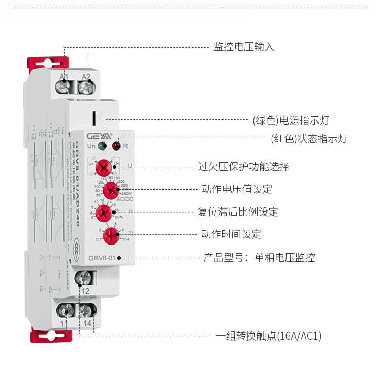 GRV8电压监控继电器功能件:监控电压输入,绿色)电源指示灯,(红色)状态指示灯,过欠压保护功能选择,动作电压值设定,复位滞后比例设定,动作时间设定,产品型号:单相电压监控,一组转换触点(16A/AC1)。