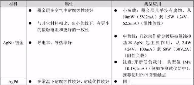 不同触点材料所适用的负载种类或范围不同.jpg