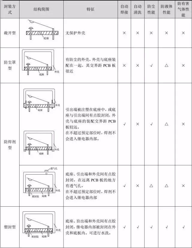 不同封装方式对继电器的后加工有不同的要求.jpg