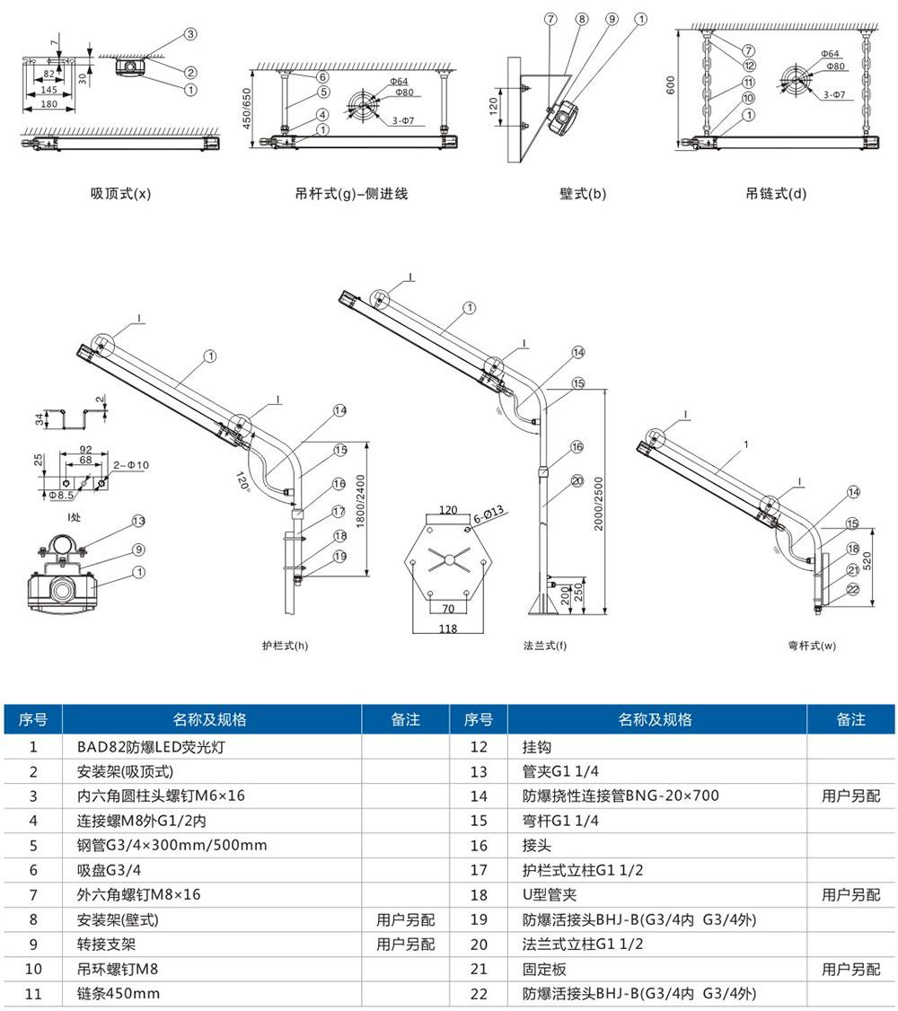 BLD62(移动式)粉尘防爆免维护LED节能灯外形及安装尺寸