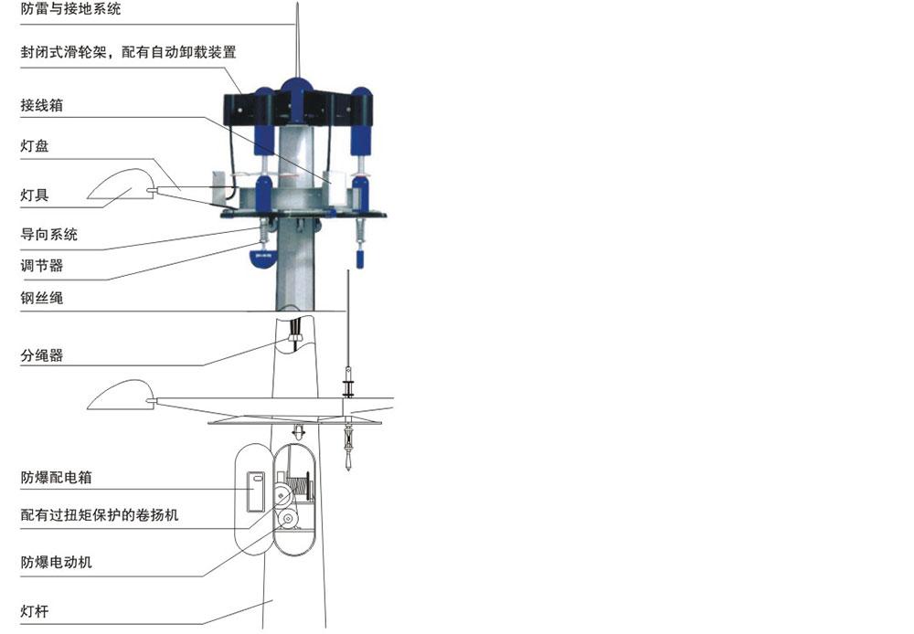 鋼纜導向滑輪係統
