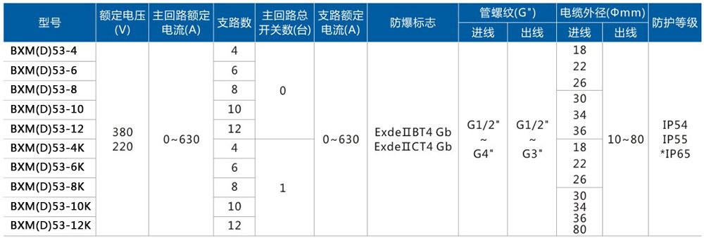 BXM(D)53-1防爆照明动力配电箱主要技术参数