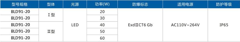 BLD91粉尘防爆免维护LED节能灯选型表
