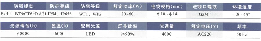 BLD62(移动式)粉尘防爆免维护LED节能灯选型表