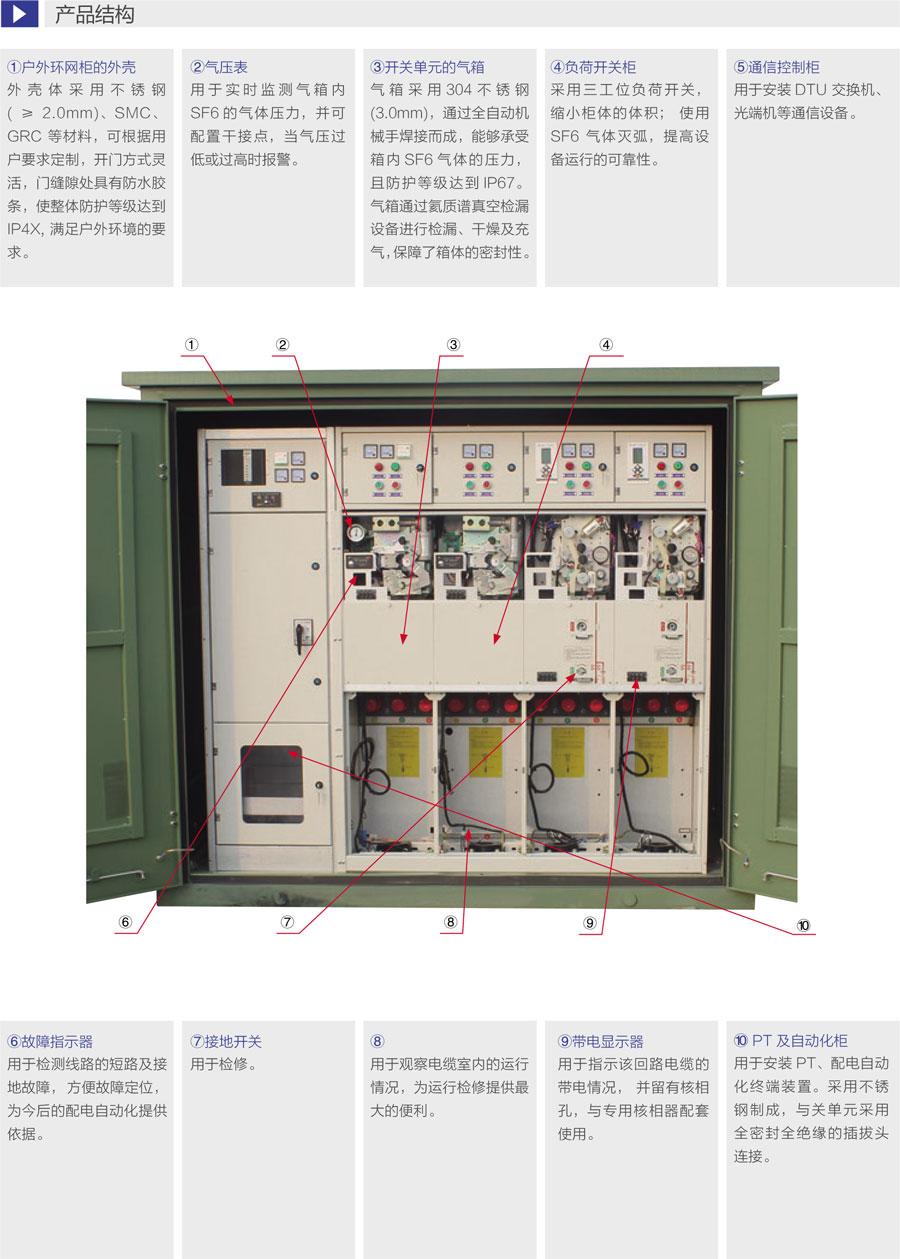 DFWK電纜分接箱產品結構