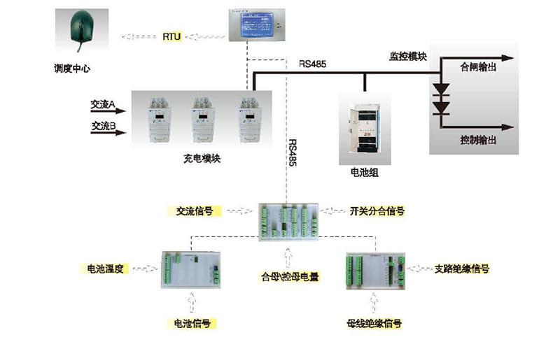 CYDY-65/220交直流电源模拟示意图