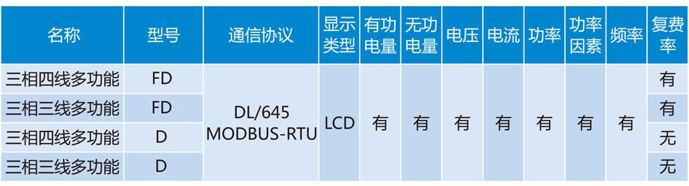 DTSD或D和DSSD或D導軌式三相多功能電能表1詳情2.jpg