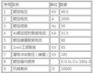 ZN85-40.5隔離手車主要技術參數.jpg