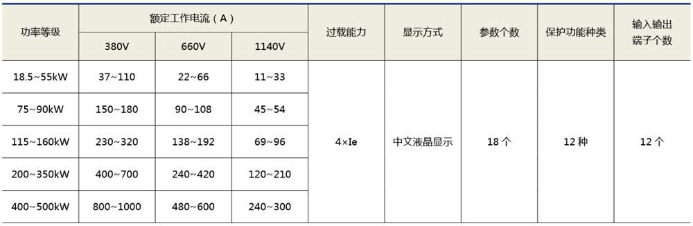 XHR1-L500旁路分體式軟啟動柜技術參數