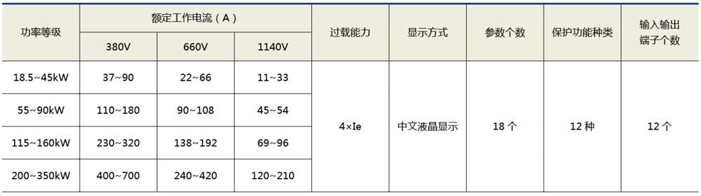 XHR1-S500旁路綜合式軟啟動柜技術參數