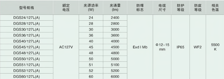 DGS24/28/30/36/40/45/ 48/50/51/5260/127L(A) 系列礦用隔爆型LED巷道燈主要技術參數