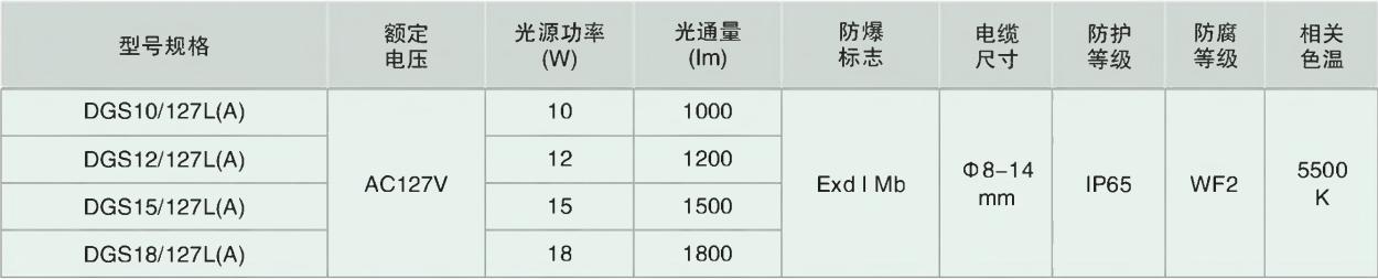 DGS50/60/80/100 120/127L(A) 系列礦用隔爆型LED巷道燈主要技術參數