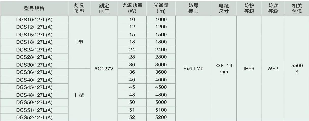 DGS10/1215/18/24/28/30/36/40/45/48/5051/52/127L(A) 系列礦用隔爆型LED巷道燈主要技術參數