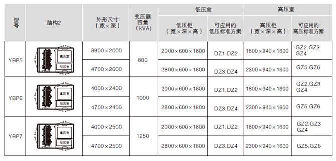 YB□-12/0.4预装式变电站产品结构图2