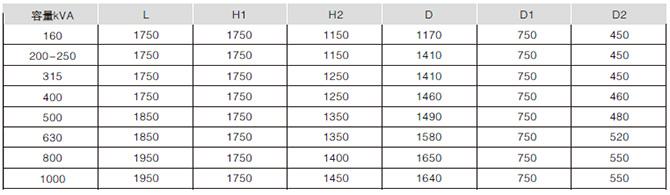 10kv组合式变压器用S9、S10、S11系列油浸式变压器性能水平