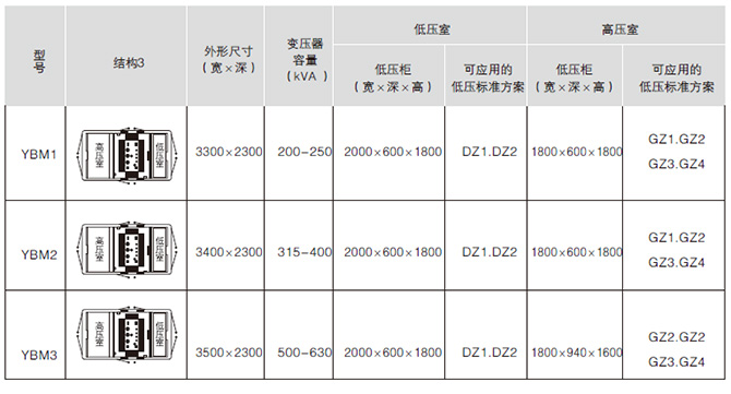 YB□-12/0.4预装式变电站产品结构图3