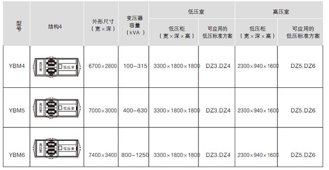 YB□-12/0.4预装式变电站产品结构图4