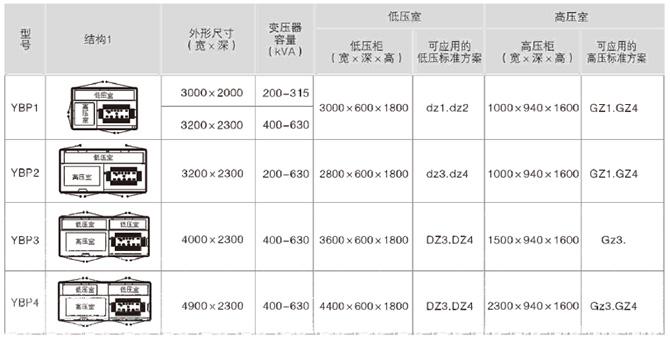 YB□-12/0.4预装式变电站产品结构图1