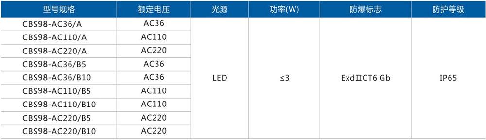 CBS98LED防爆视孔灯选型表